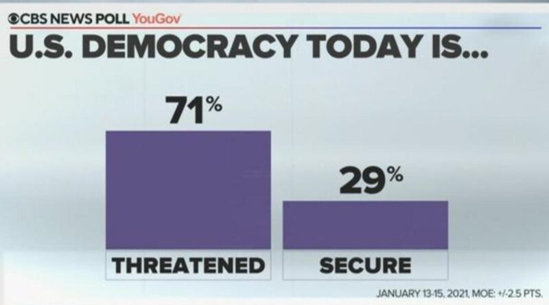 CBS News poll finds Americans see democracy under threat